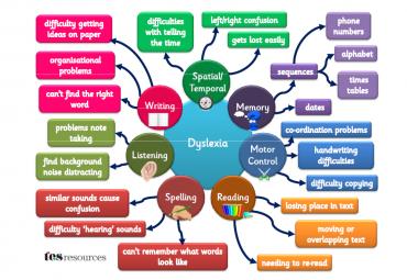 Interventia in cazul TSI – Dislexie, Disgrafie, Disortografie, Discalculie